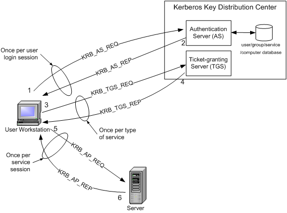 Introduction to Kerberos Authentication